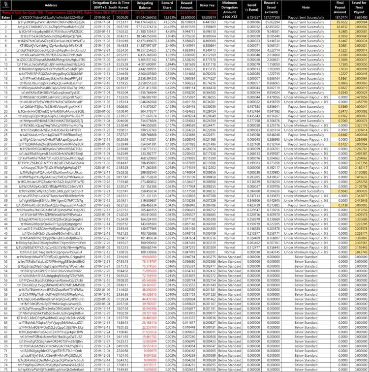 테조스서울(Tezos seoul) - 196 사이클 보상 목록. 196Cycle rewards list. | 테조스, XTZ, 테조스베이킹, Tezos Baking, Tezos bake, Tezos node, 테조스위임, Tezos delegation, delegate, baker